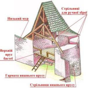 Бастея_Низького_муру